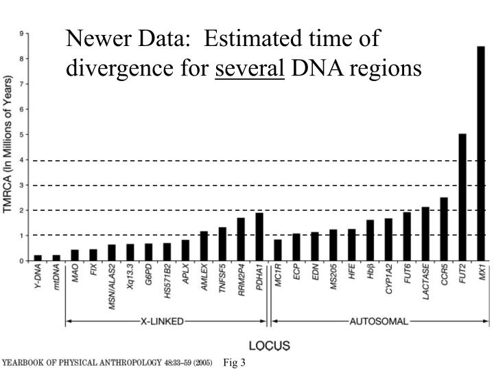 Newer Data:  Estimated time of divergence for
