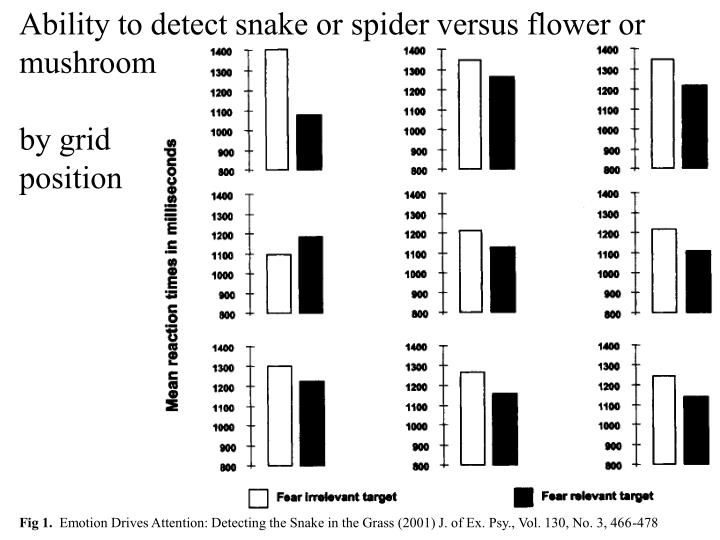 Ability to detect snake or spider versus flower or mushroom