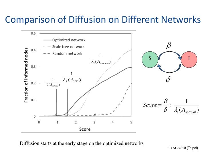 Comparison of Diffusion on Different Networks