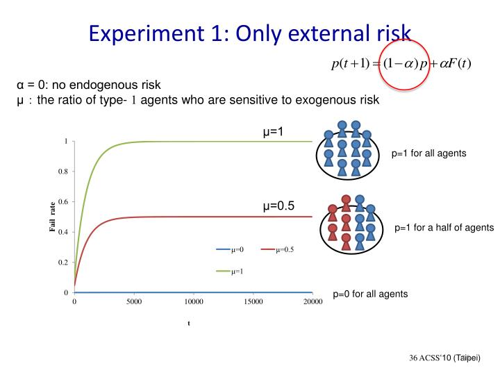 Experiment 1: Only external risk