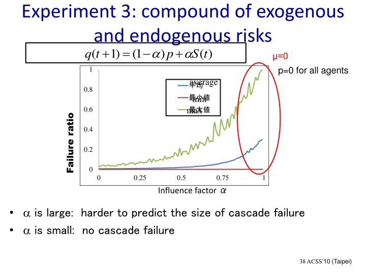 Experiment 3: compound of exogenous and endogenous risks