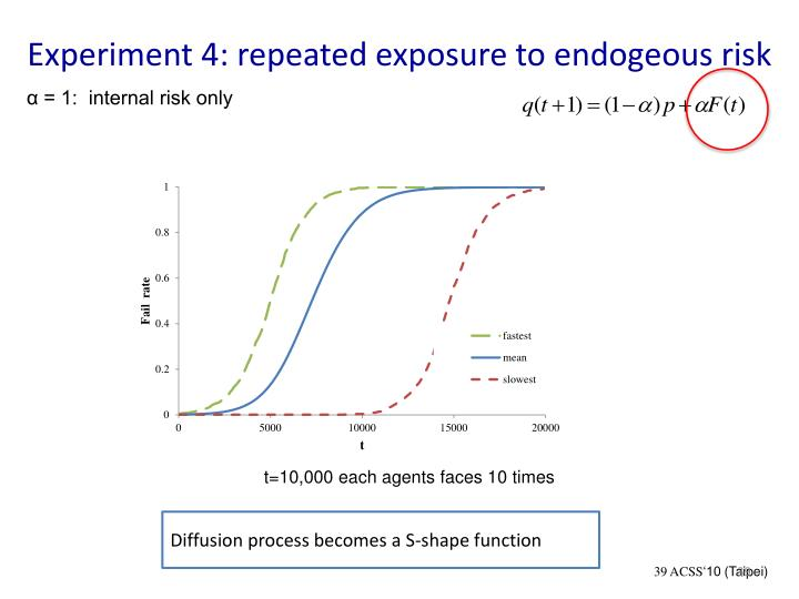 Experiment 4: repeated exposure to endogeous risk