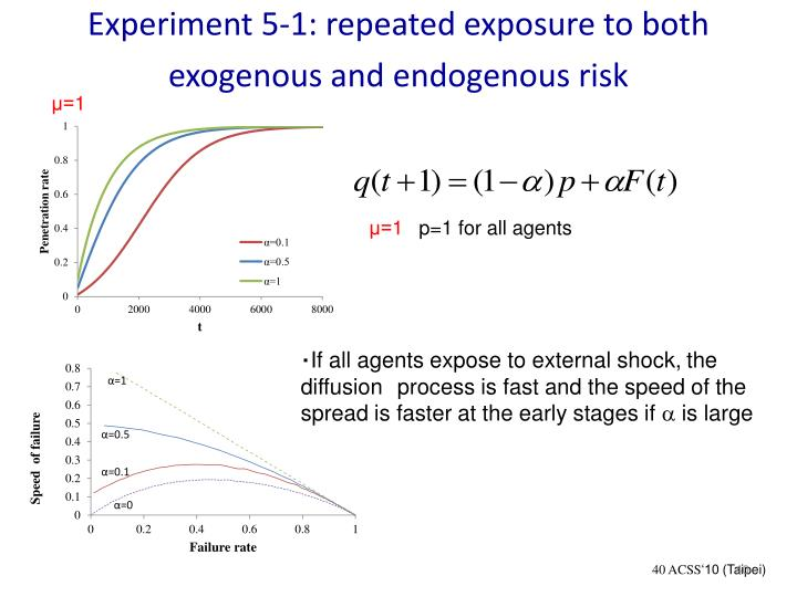 Experiment 5-1: repeated exposure to both exogenous and endogenous risk