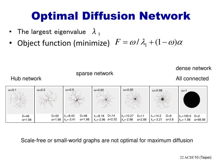 Optimal Diffusion Network