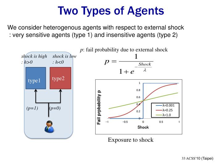 Two Types of Agents