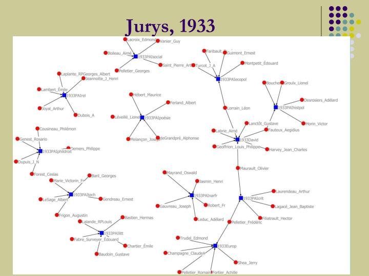 Jurys, 1933