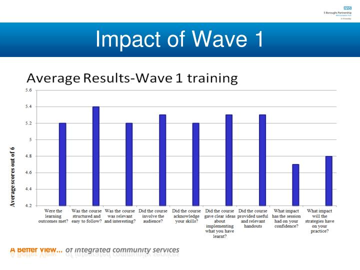 Impact of Wave 1