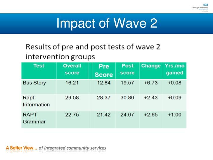 Impact of Wave 2