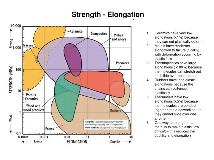 Strength - Elongation