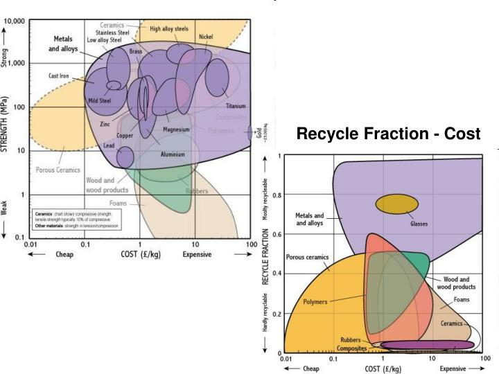 Recycle Fraction - Cost