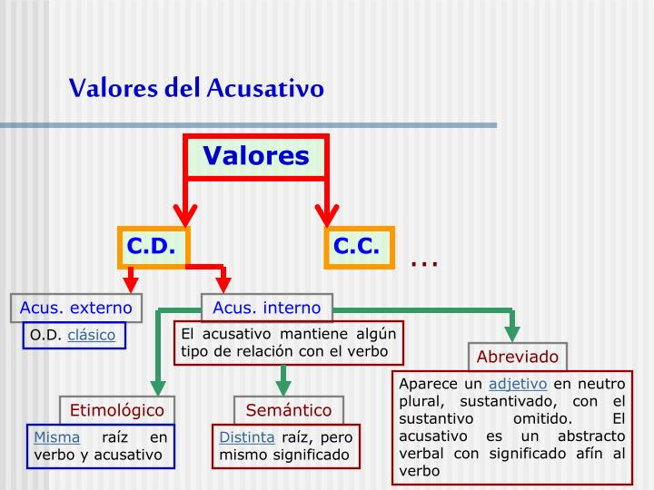 Valores del Acusativo