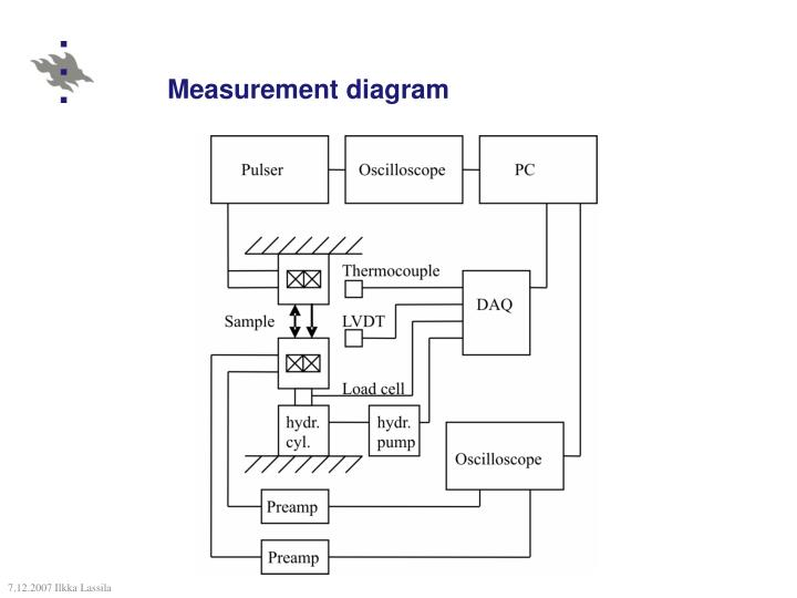 Measurement diagram