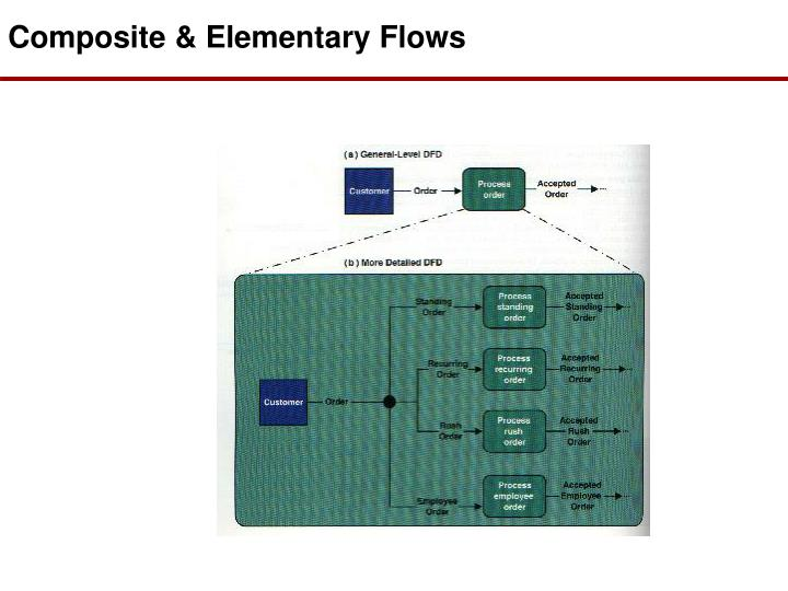 Composite & Elementary Flows