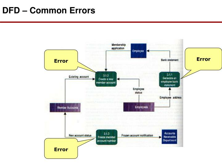 DFD – Common Errors