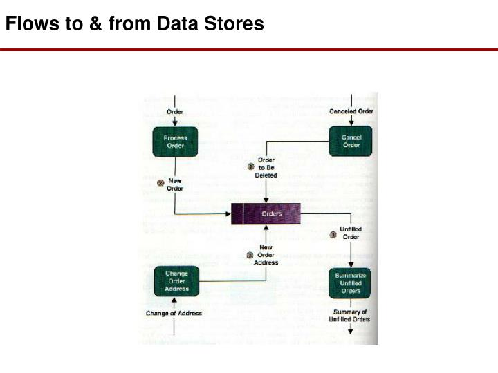Flows to & from Data Stores
