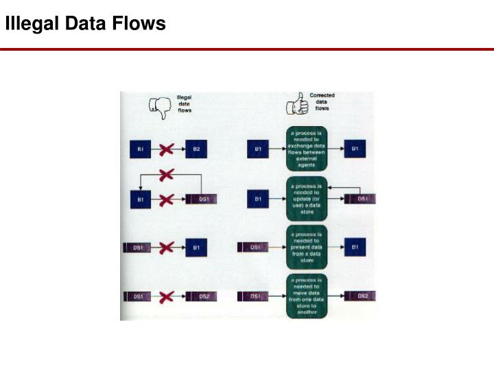 Illegal Data Flows