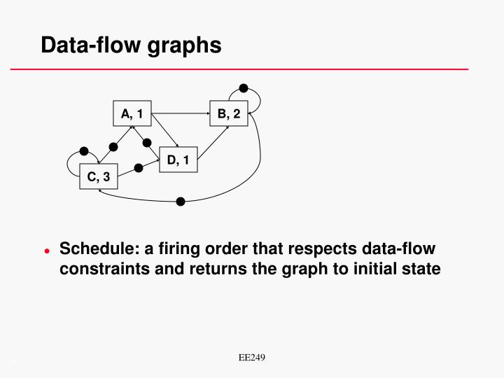 Data-flow graphs