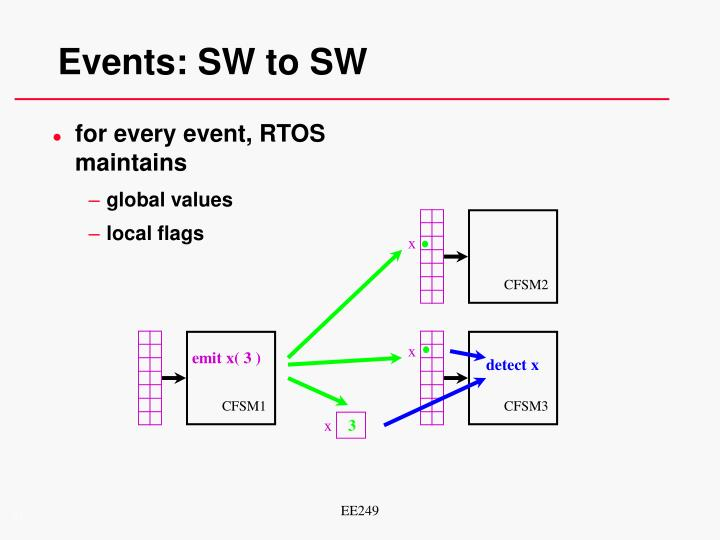 Events: SW to SW