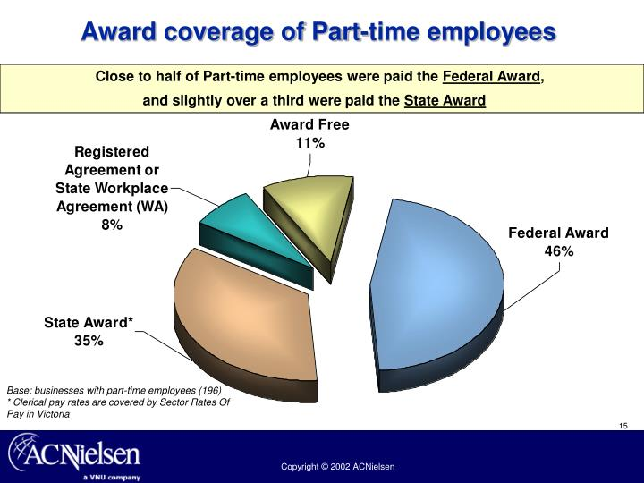 Award coverage of Part-time employees