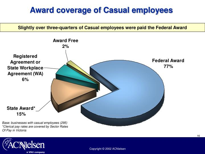 Award coverage of Casual employees