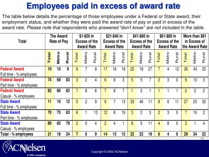 Employees paid in excess of award rate