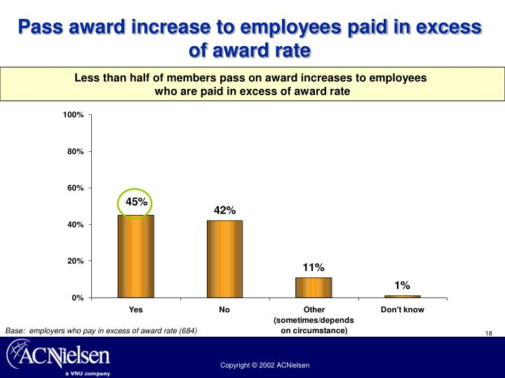 Pass award increase to employees paid in excess of award rate