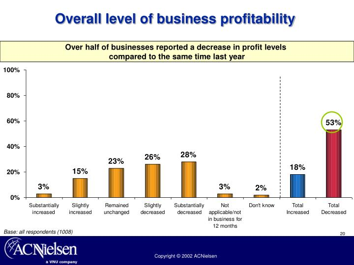 Overall level of business profitability