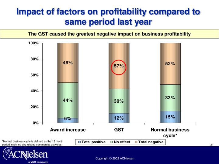 Impact of factors on profitability compared to same period last year