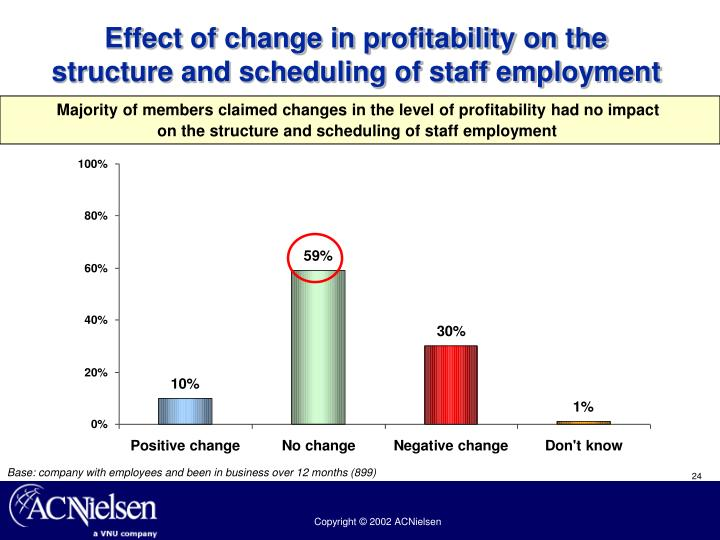 Effect of change in profitability on the