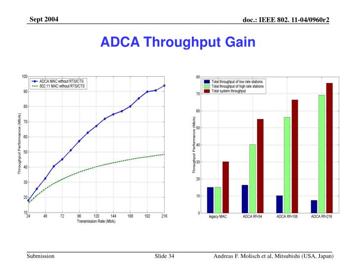 ADCA Throughput Gain