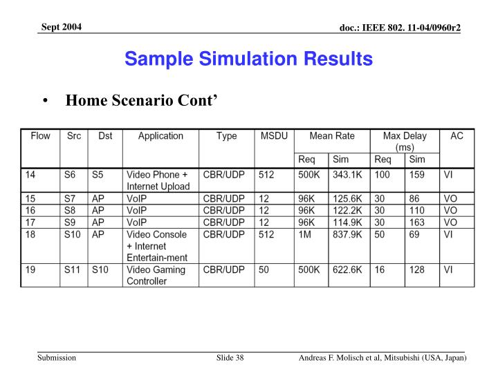 Sample Simulation Results