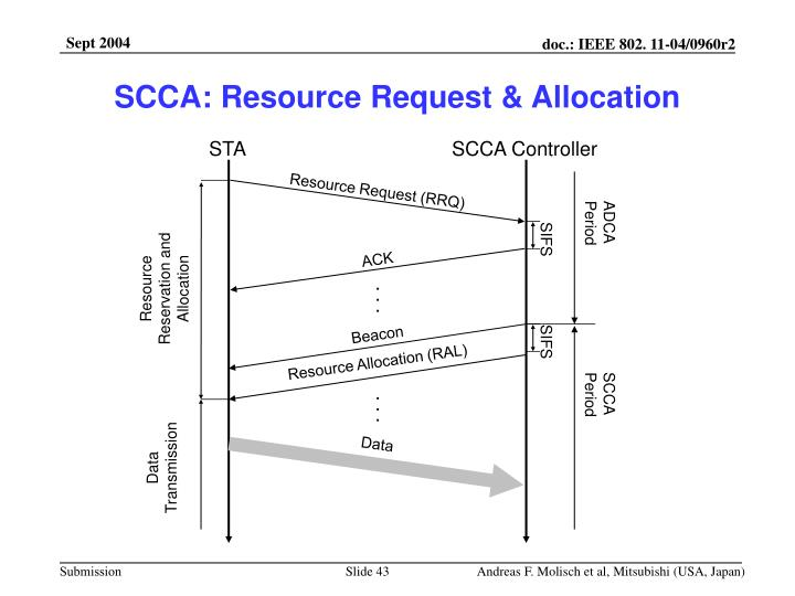SCCA: Resource Request & Allocation