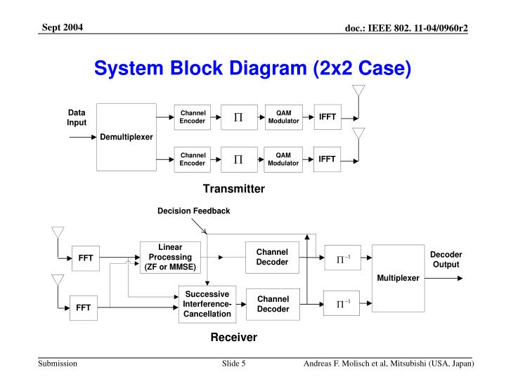 System Block Diagram (2x2 Case)