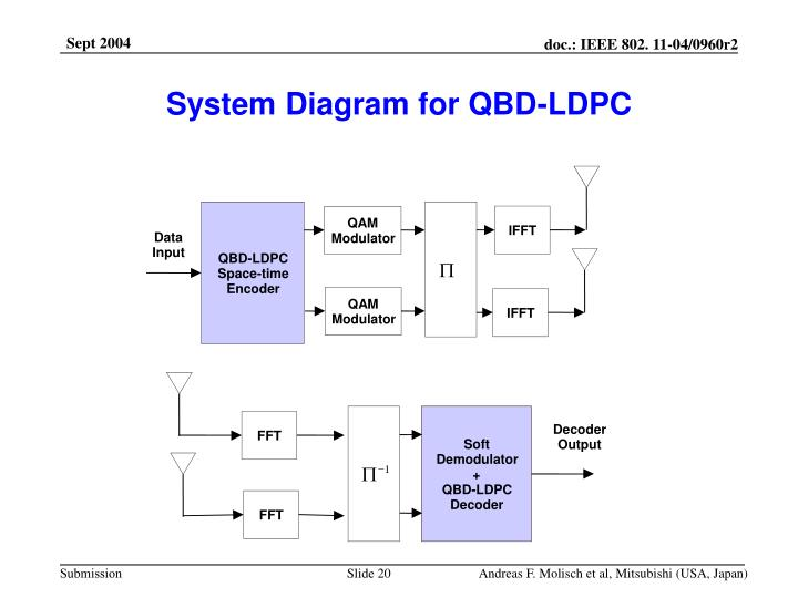 System Diagram for QBD-LDPC