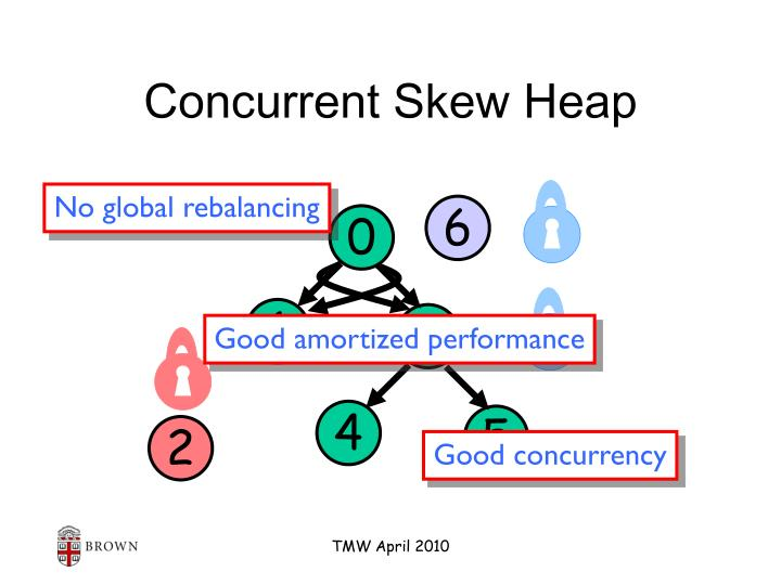 Concurrent Skew Heap