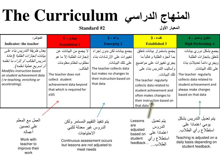 The Curriculum