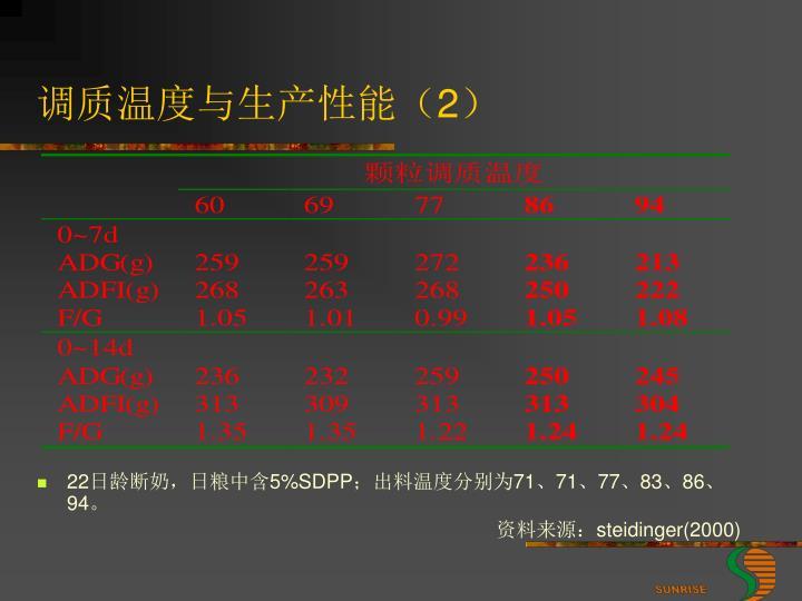 调质温度与生产性能(
