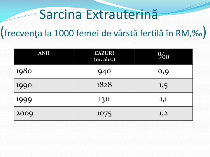 Sarcina Extrauterină