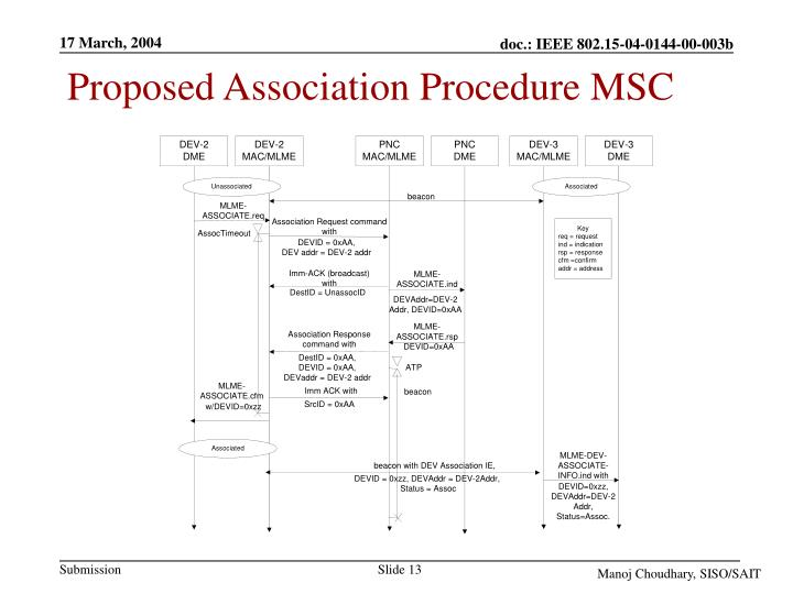 Proposed Association Procedure MSC