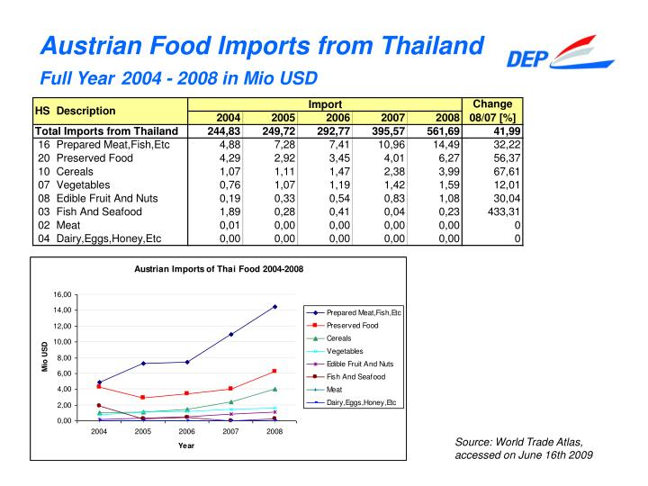 Austrian Food Imports from Thailand