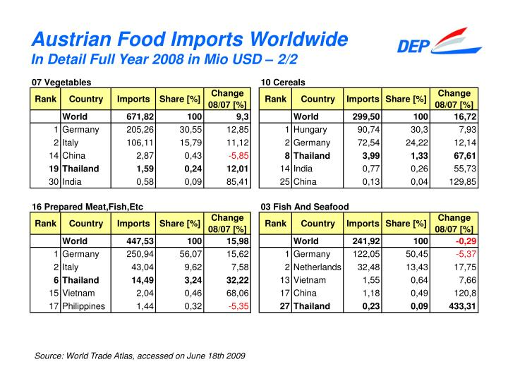 Austrian Food Imports Worldwide