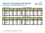austrian food imports worldwide in detail jan mar 2009 in mio usd 2 2