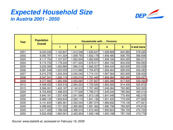 Expected Household Size