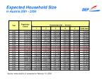 expected household size in austria 2001 2050