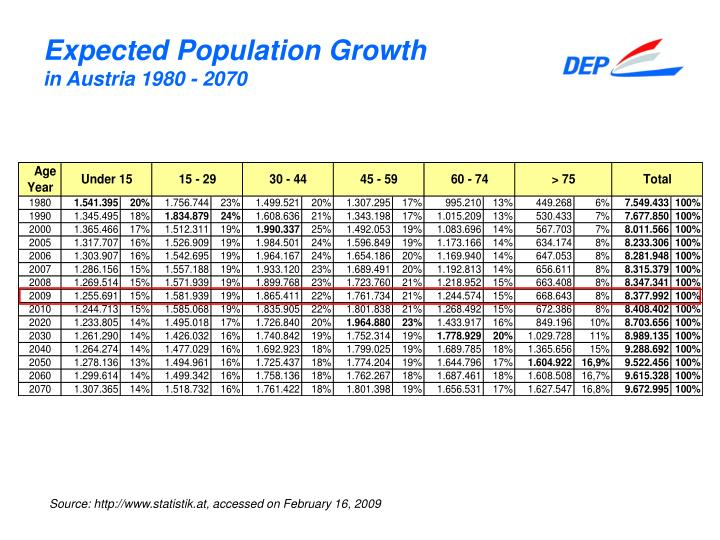 Expected Population Growth