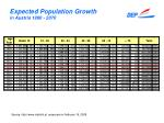 expected population growth in austria 1980 2070