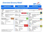 overview grocery retail