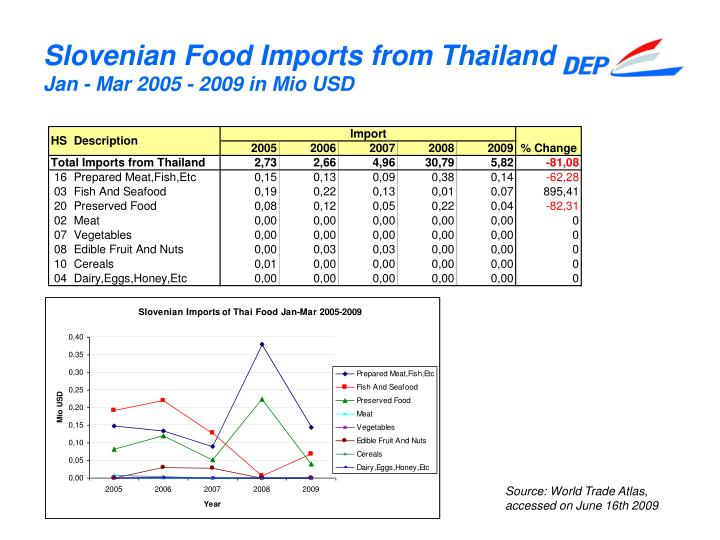 Slovenian Food Imports from Thailand
