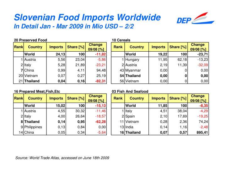 Slovenian Food Imports Worldwide