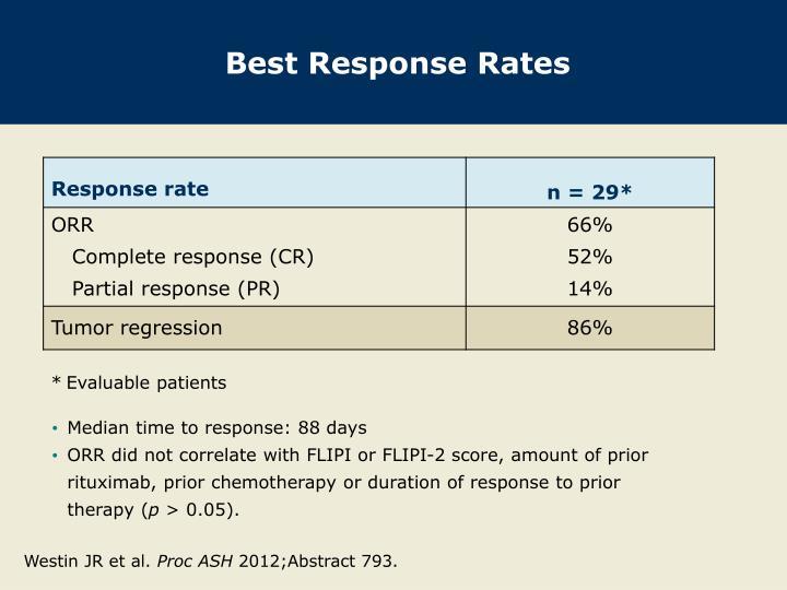 Best Response Rates